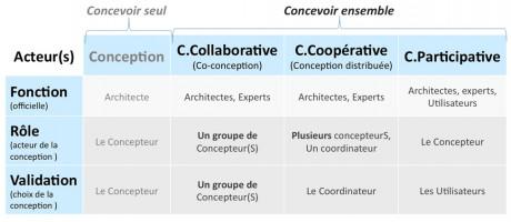 Collaboration coop ration ou participation dnarchi for Conception architecturale definition
