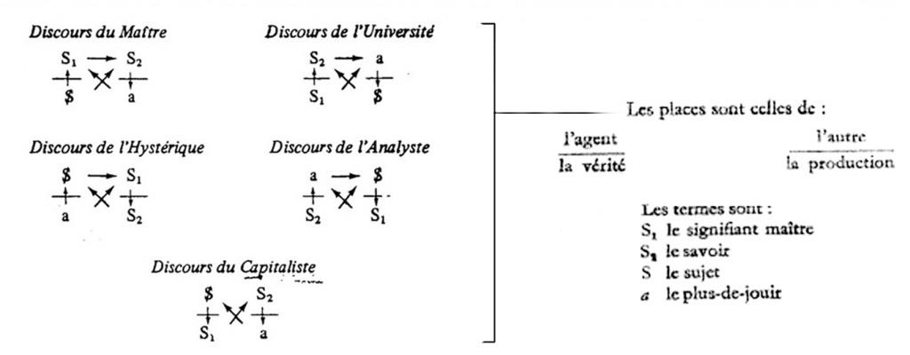 Jacques Lacan, Mathèmes, Mise en équation de la Psyché.