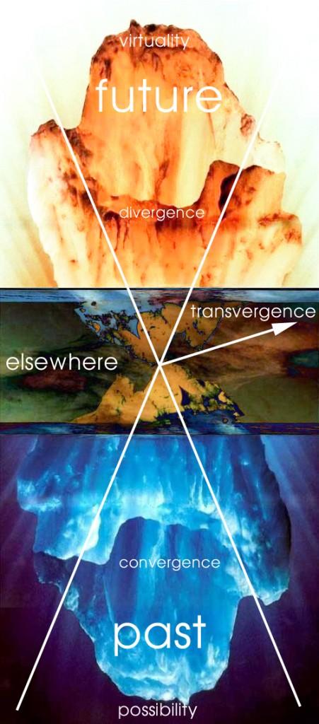 Marcos Novak, Transvergence Diagram.