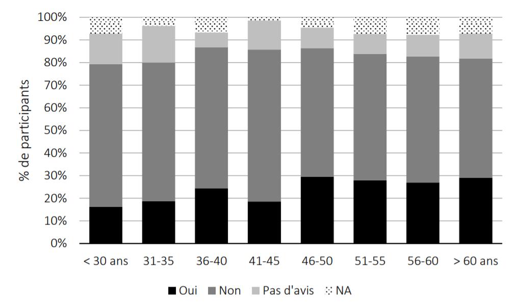 Figure 2. Complexification du travail due aux outils numériques en fonction de l'âge des utilisateurs.