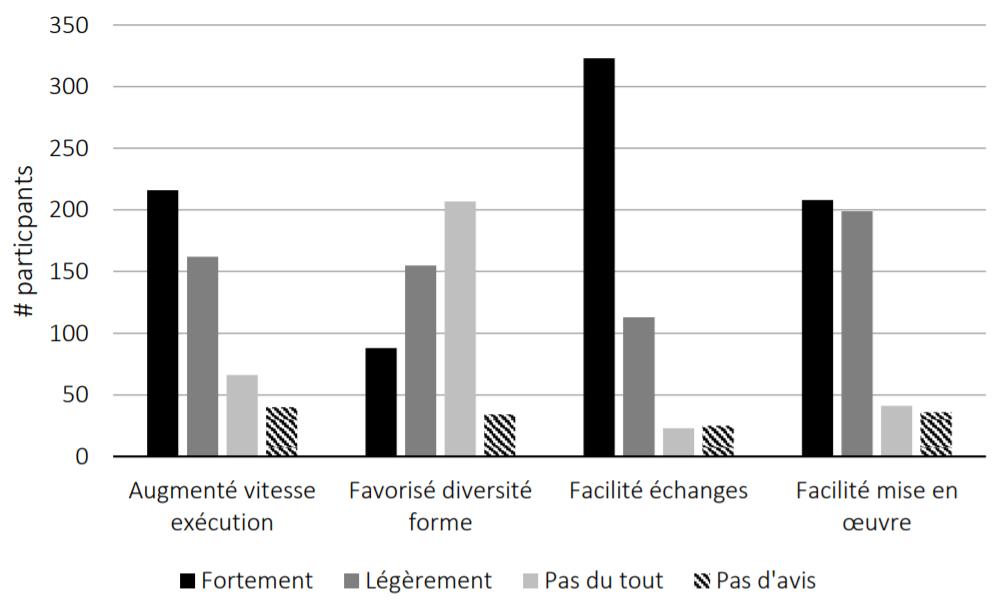 Figure 3. Influence des outils numériques sur différents paramètres prédéfinis de la conception architecturale.