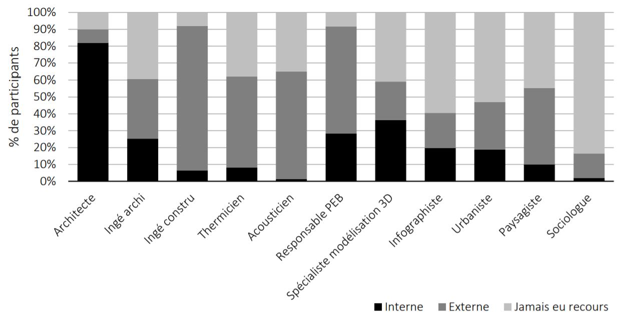 Figure 5. Comparaison des intervenants consultés en interne ou en externe.