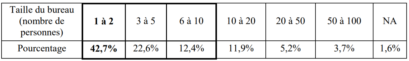 Distribution de la taille des bureaux en Belgique selon notre étude.
